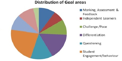 "distribution of goal areas from ""Co-Coaching"" A guest post by Amanda Clegg"